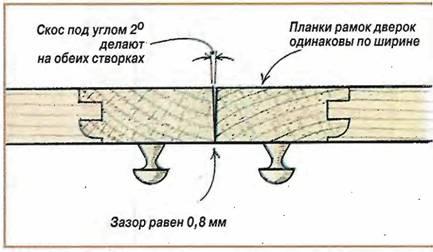 Зачем нужен вентиляционый зазор в каркасном доме? | Каркас Инфо | 252x433